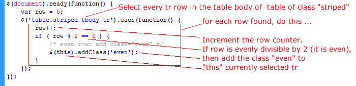 JQuery code to stripe the table