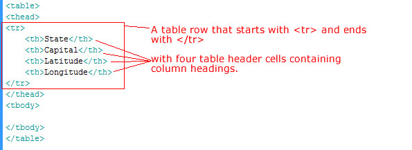 How to create a table in html learn web tutorials for Html table header