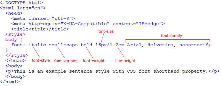 css font shorthand property learn web tutorials
