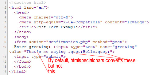 htmlspecialchars defaults