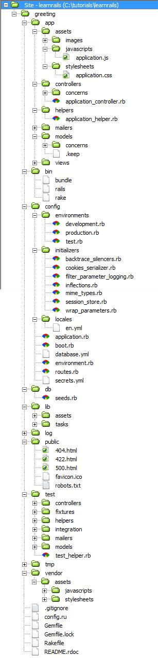 rails app structure